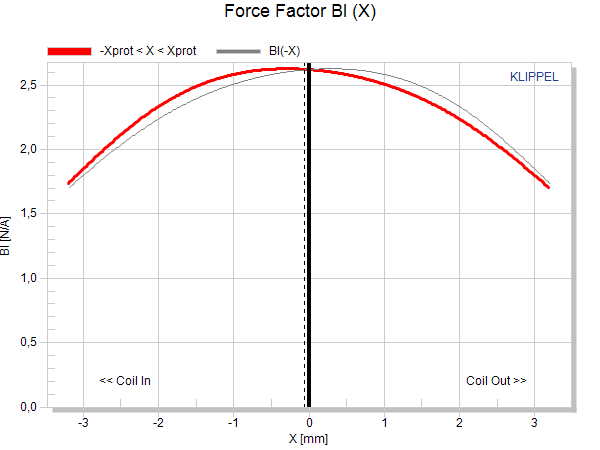Force Factor Bl (X)